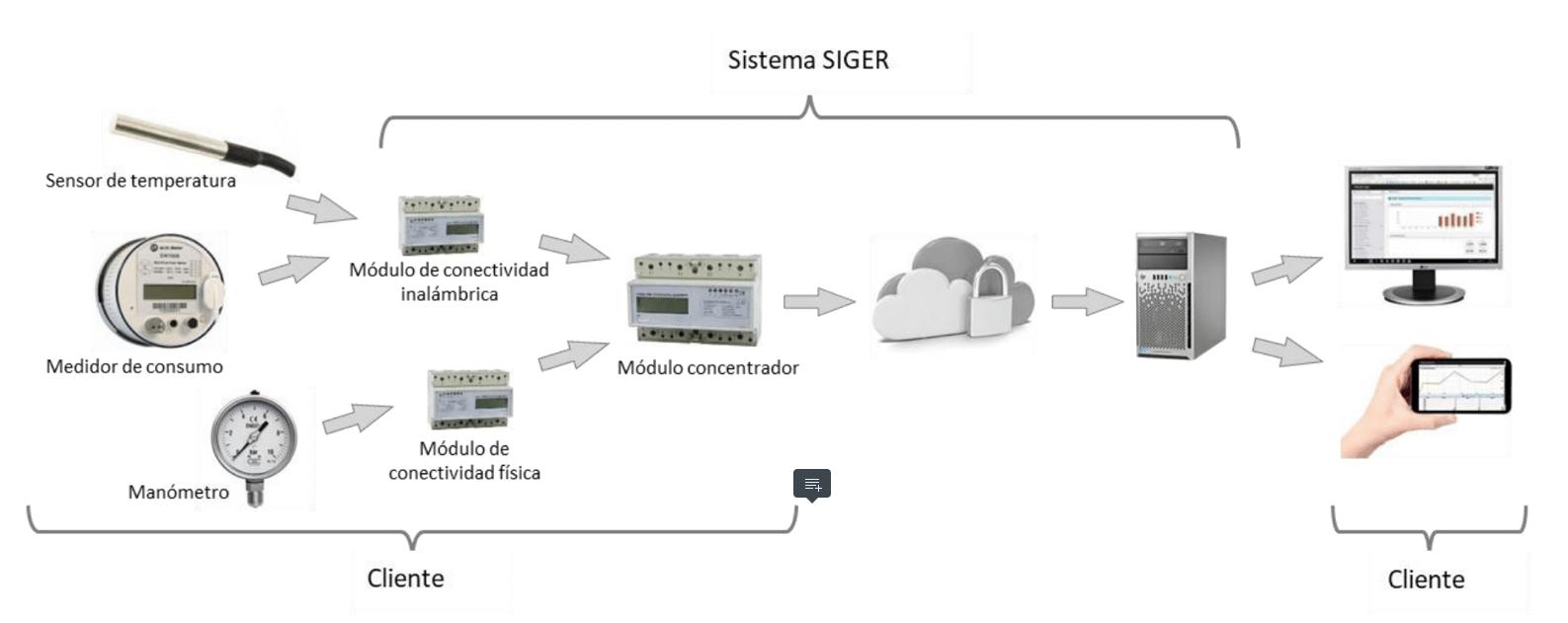 Sistema Siger